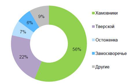 сравнение предложений в элитных районах Москвы